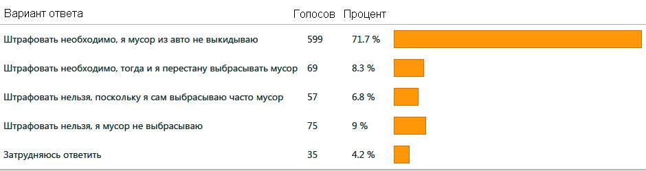 Результаты опроса по выбросу мусора из окна автомобиля