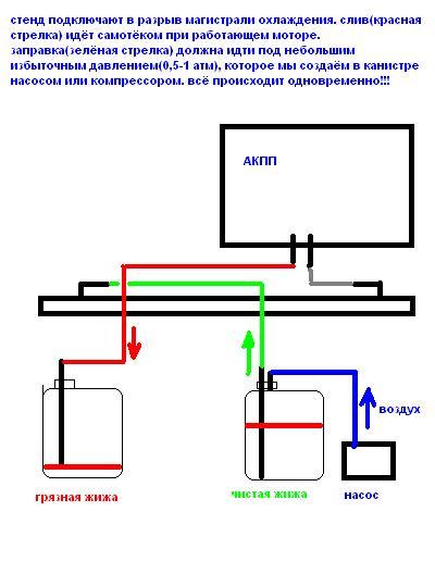 Схема замены масла в АКПП Лансер 9